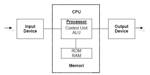 Dasar sistem komputer kharis al faqier prinsip kerja komputer ccuart Image collections