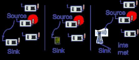 Source dan sink
